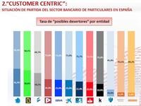 Emociones en la banca: NovaCaixaGalicia, Bankia y Banesto en riesgo de fuga masiva de clientes