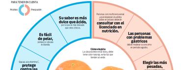 Conoce más sobre la mandarina con una completa infografía