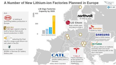Nuevas fábricas de baterías de litio en Europa. Fuente: Infinity Lithium