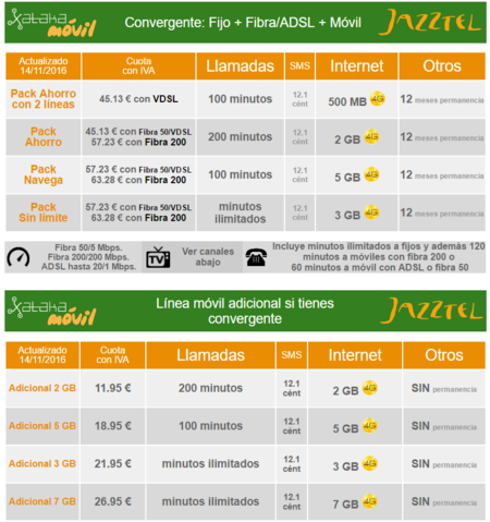 Tarifas Convergentes Jazztel Noviembre 2016