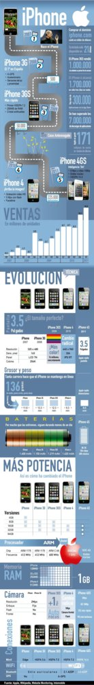 infografia-iphone4s-applesfera-650.jpg