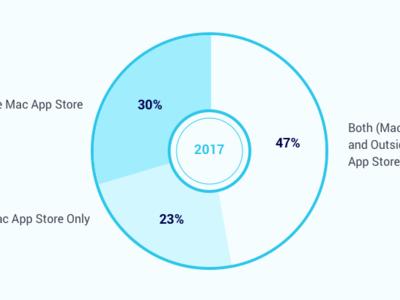 Una encuesta lo sugiere: los desarrolladores siguen decepcionados con la Mac App Store