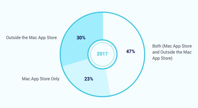 Encuesta Mac Aplicación Store 1