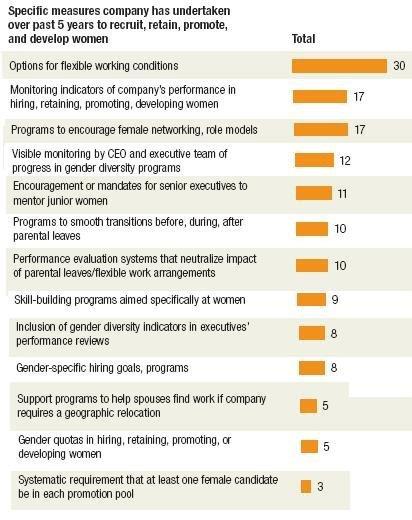 El estilo de liderazgo del futuro es el de las mujeres