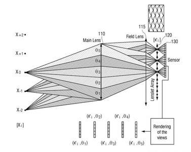 Una nueva patente desvela que Samsung también trabaja en la tecnología plenóptica