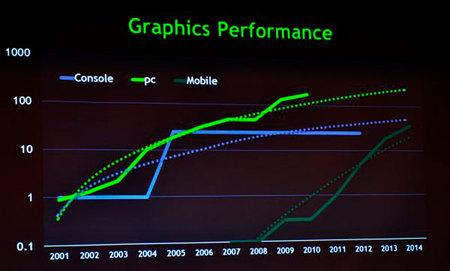 Tendremos móviles con la potencia de Xbox 360 en 2014. Palabrita de nvidia