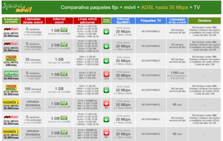 Comparativa Ofertas Convergentes Con Adsl Fijo Movil Por Menos De 40 Euros