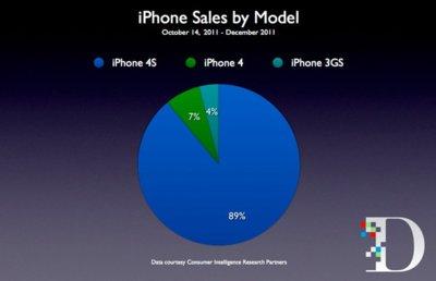 Nueve de cada diez compradores de iPhone escogieron el 4S