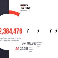 El reloj que calcula cuánto tiempo nos queda para terminar con la pobreza