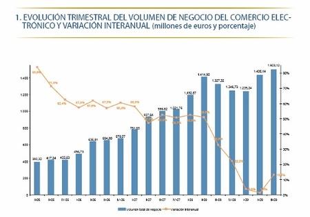 Record en el comercio electrónico en el III trimestre de 2009