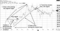 Ideas de Trading: El trading de antes de la operativa