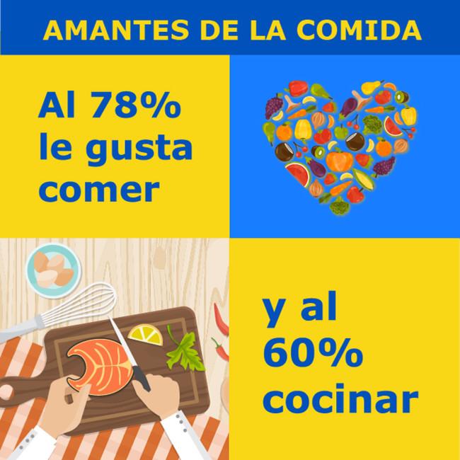 Ikea Amantesdelacomida