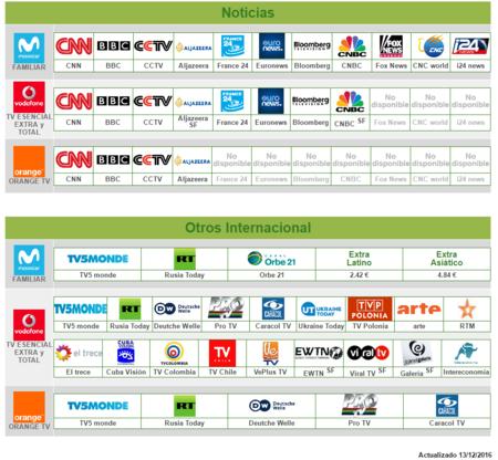 Comparativa Canales Television De Pago Paquete Noticias Internacional