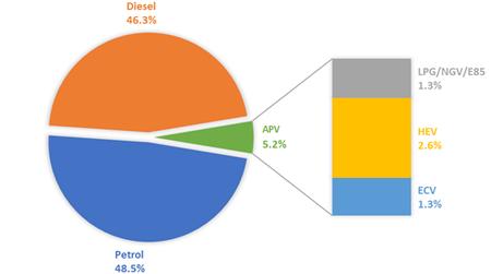 Ventas Europa Diesel Gasolina