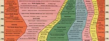 4.000 años de historia de la humanidad, resumidos en dos gráficos de hace un siglo