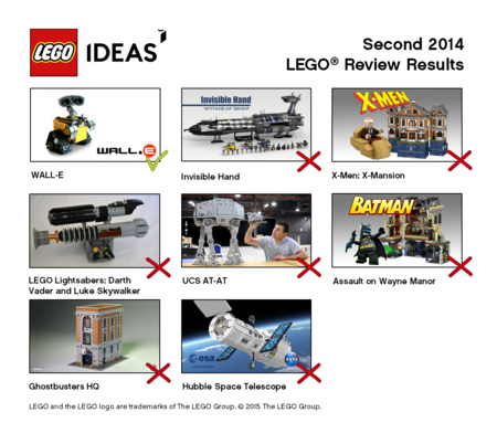 Lego Ideas Review