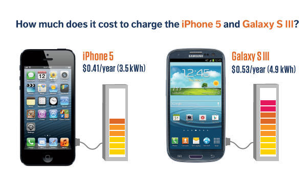 Coste de carga del iPhone 5 y el Galaxy SIII
