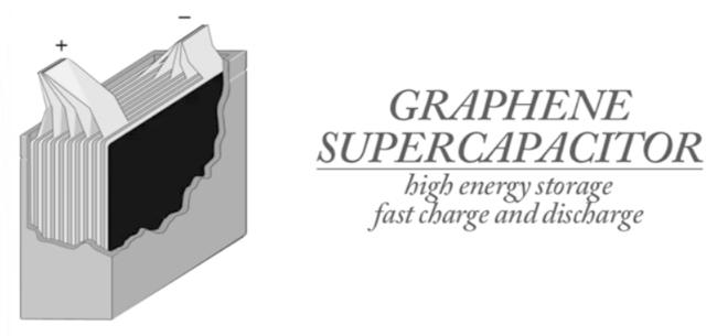 Supercondensador de grafeno
