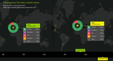 Windows en móviles sigue cuesta abajo y sin frenos en cuota de mercado; los números no mienten