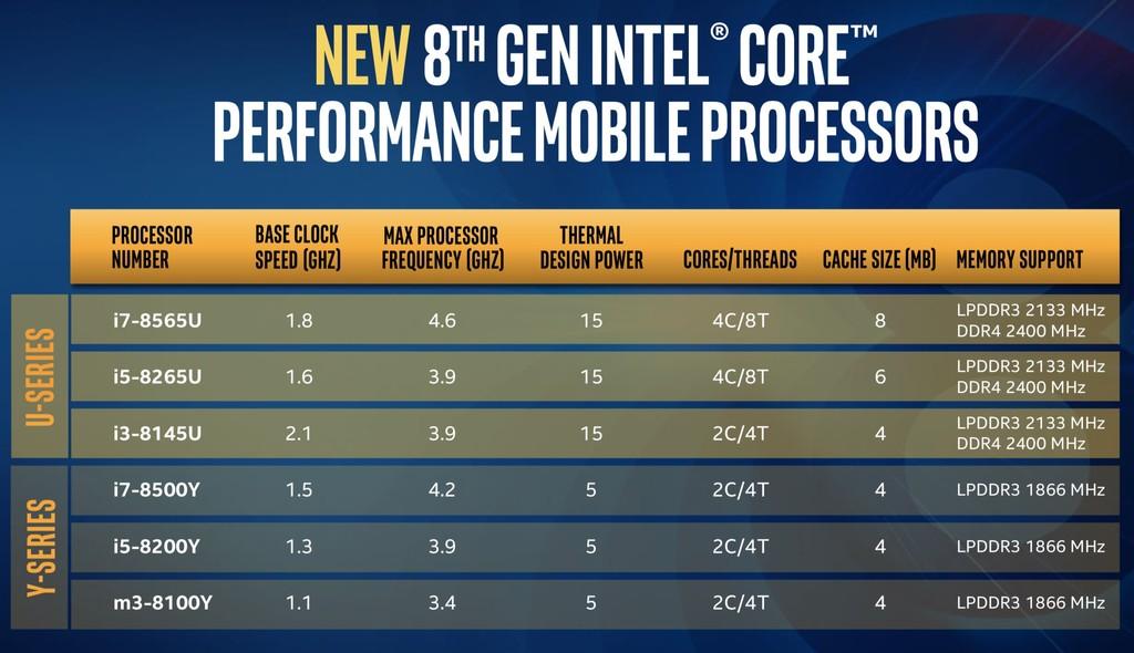 Intel 8a Gen Comparativa