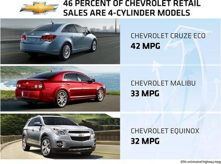 """Chevrolet se hincha a vender """"4-pot"""" en EEUU"""