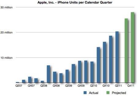 Se estima que Apple prepara 20 millones de iPhone 5 para el último trimestre del año