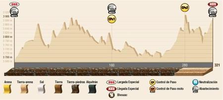 Perfil Etapa7 Dakar2015