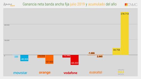 Ganancia Neta Banda Ancha Fija Julio 2019 Y Acumulado Del Ano