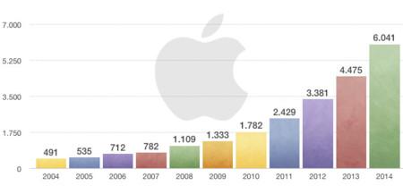 Apple duplica en tan solo dos años su inversión en Investigación y Desarrollo