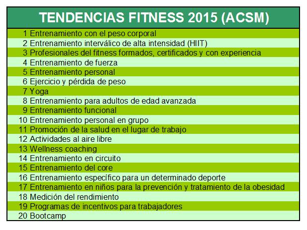 Foto de Tendencias fitness 2015 ACSM (4/4)