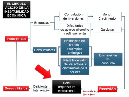 Inestabilidad Economica Y Financiera Inestabilidad Y Arquitectura