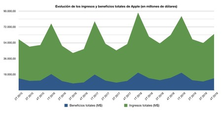Beneficios Ingresos Apple