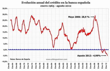 evolucion-anual-del-credito.jpg