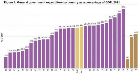 Los gastos estatales de los países europeos