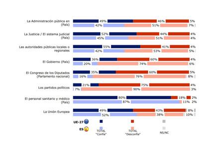 Comision Eurobarometro