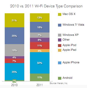 Los móviles dominan por primera vez las redes Wi-Fi de acceso público