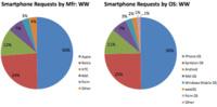 iPhone y Android se reparten el 75% del tráfico web móvil de los EE.UU.