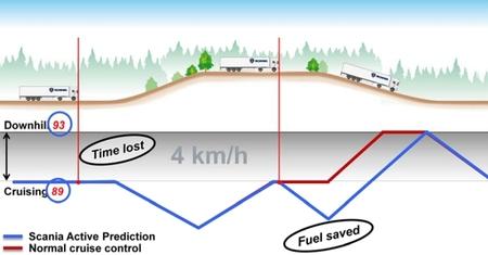 Scania Active Prediction gráfica ascenso/descenso y ahorro