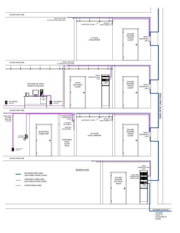 La infraestructura vertical (azul) podrá ser compartida por las operadoras
