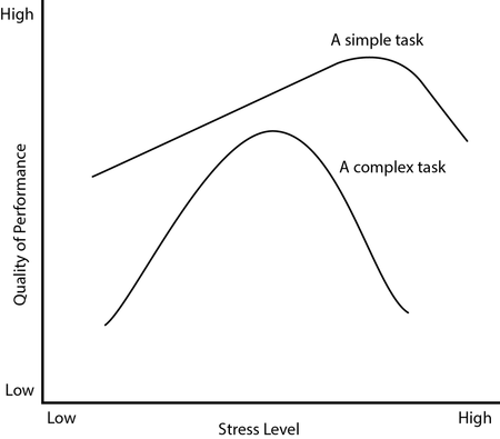 Performance Under Stress Graph V2