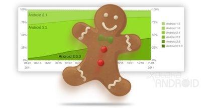 Gingerbread se posiciona como la versión más extendida de Android