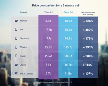 Viber llega con llamadas con muy bajo costo a números fijos