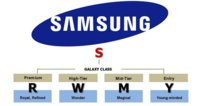 Samsung decide cambiar la forma de llamar a sus teléfonos
