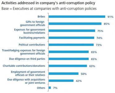 Encuesta sobre las políticas anti-corrupción de las empresas