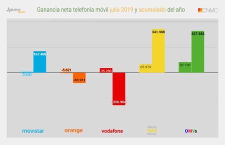 Ganancia Neta Telefonia Movil Julio 2019 Y Acumulado Del Ano