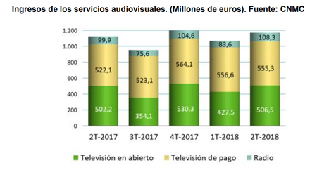 Ingresos Television