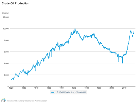 Eia Crude Oil Production Mbbl Per Day