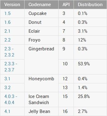 Distribución de versiones Android en Noviembre