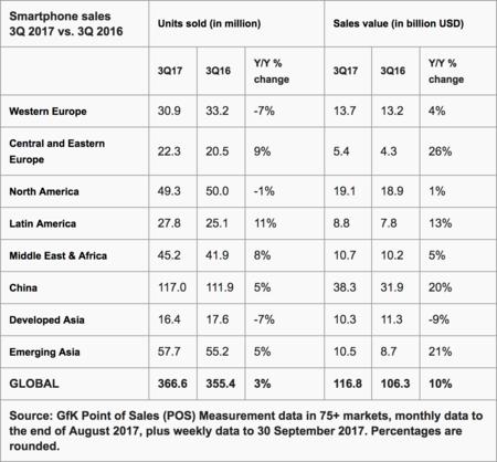 Datos de ventas según Gartner