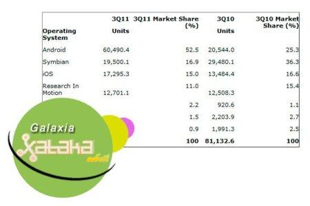 Nokia manda en ventas y Android en sistemas operativos. Galaxia Xataka Móvil (del 14 al 20 de noviembre)